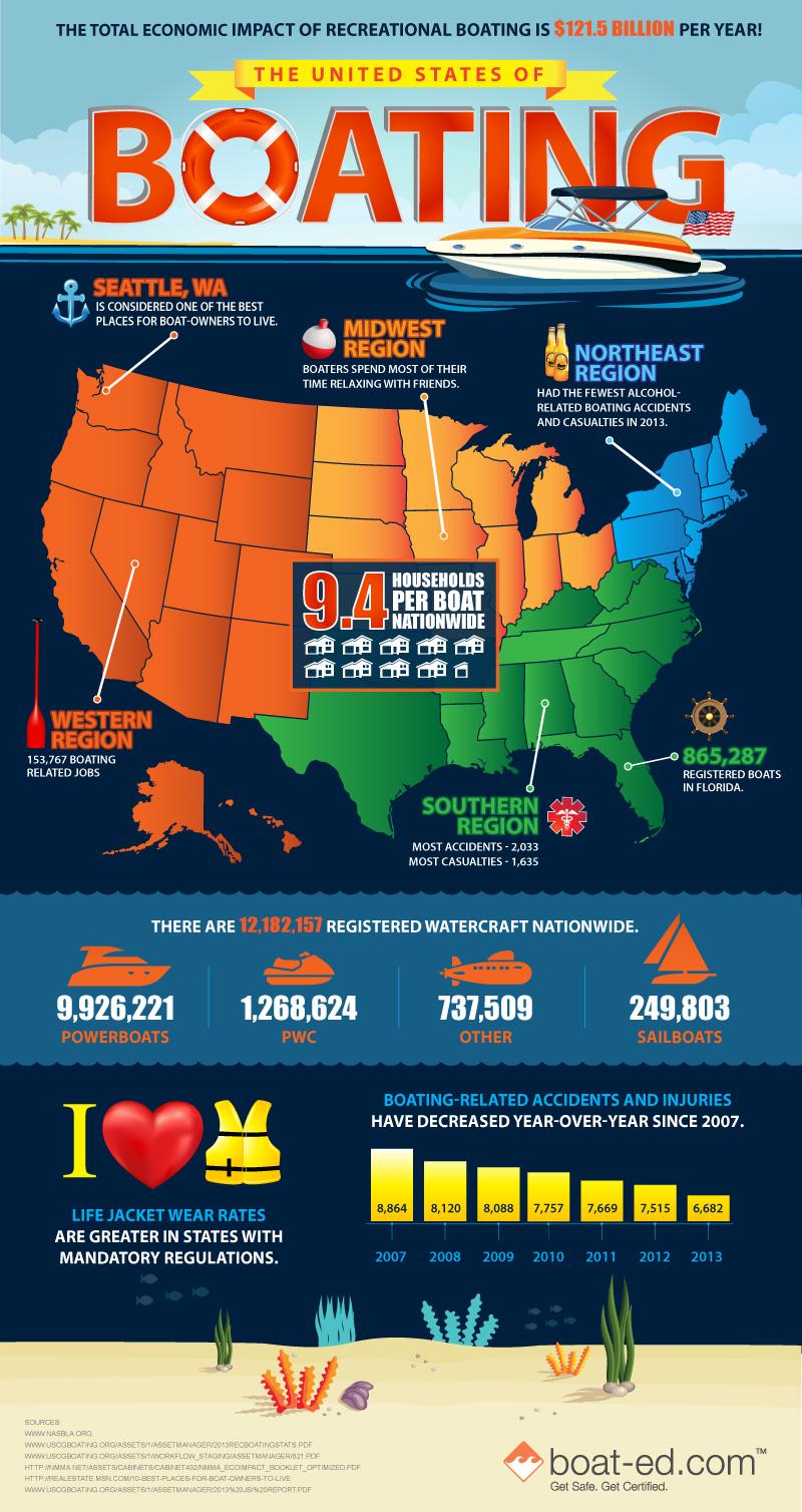 United States of Boating