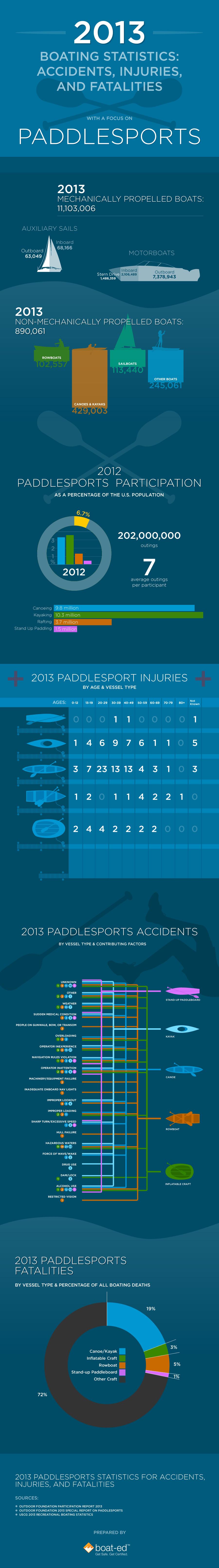 paddlesportsinjury2013smFINAL